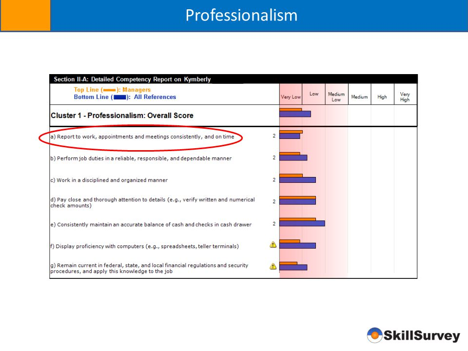 Professionalism Highlight the quota issue that all sales people run into in cluster 1