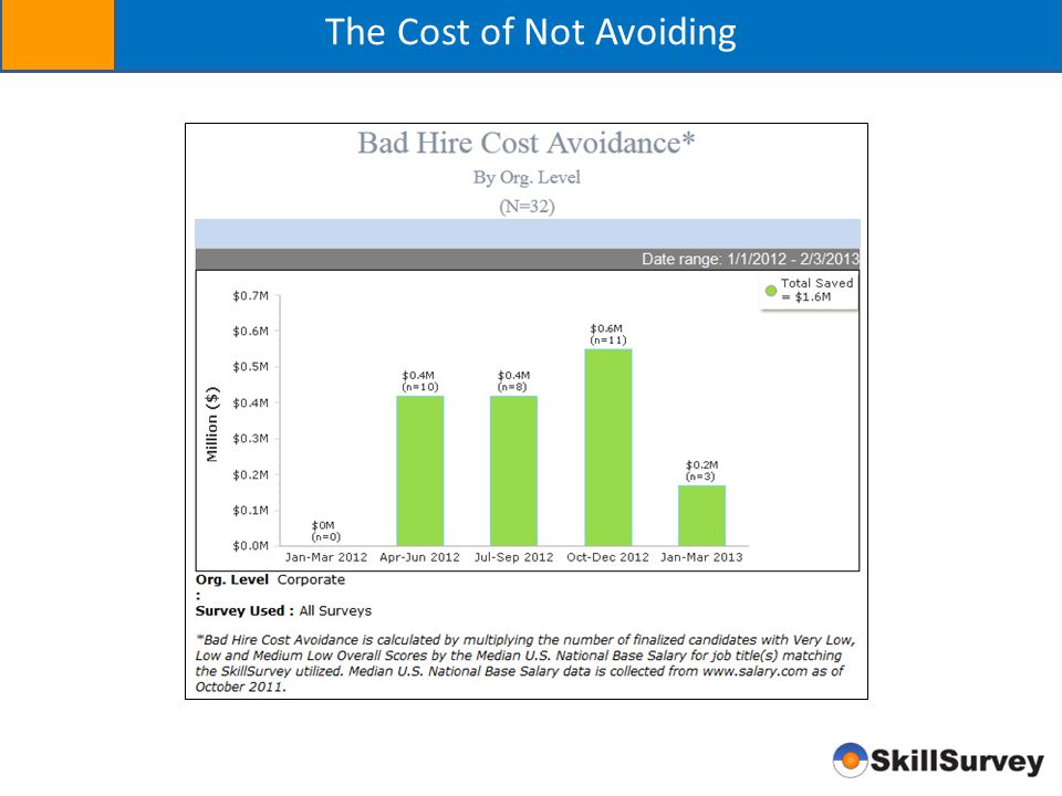 The Cost of Not Avoiding