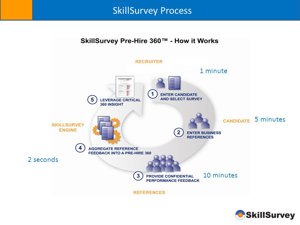 SkillSurvey Process 1 minute 5 minutes 2 seconds 10 minutes