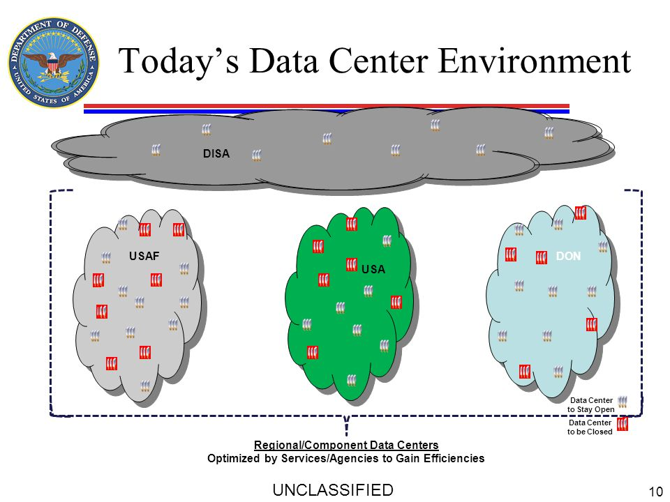 Today's Data Center Environment