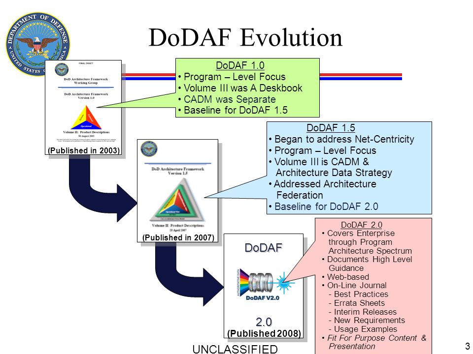 DoDAF Evolution DoDAF 2.0 UNCLASSIFIED DoDAF 1.0 Program – Level Focus