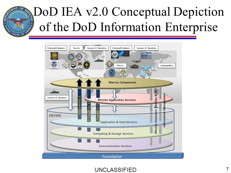 DoD IEA v2.0 Conceptual Depiction of the DoD Information Enterprise