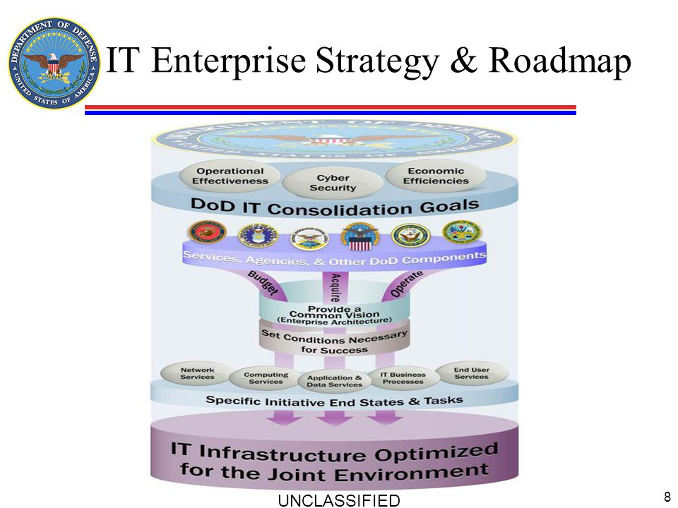 IT Enterprise Strategy & Roadmap