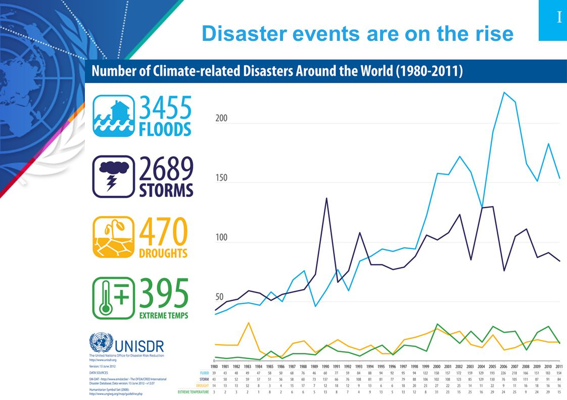 Disaster events are on the rise
