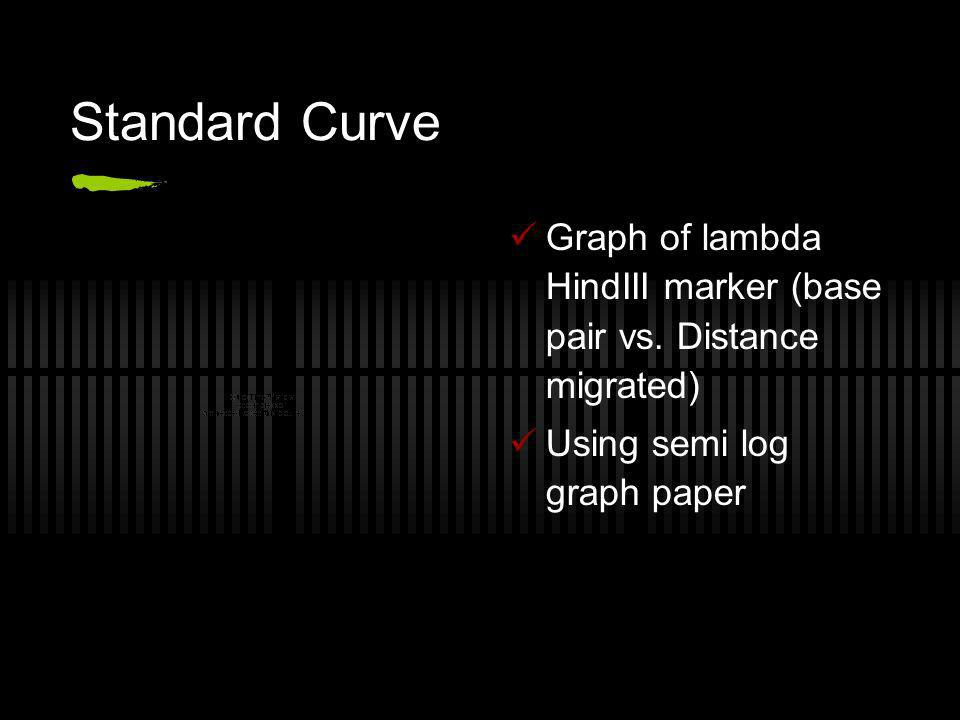 Standard Curve Graph of lambda HindIII marker (base pair vs.