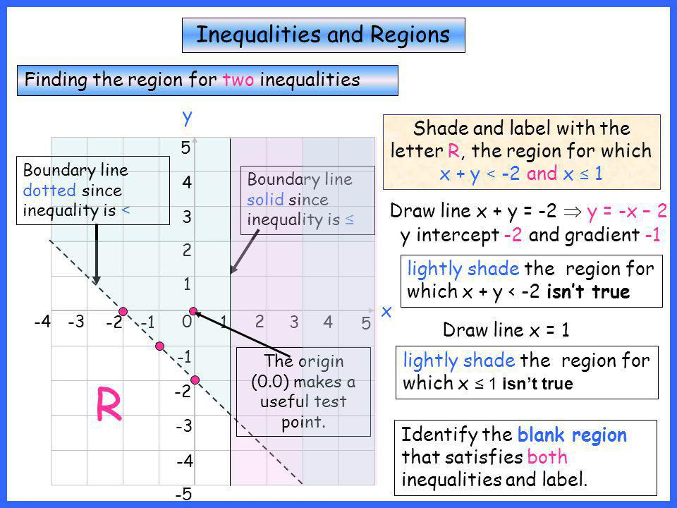 R Inequalities and Regions Finding the region for two inequalities y