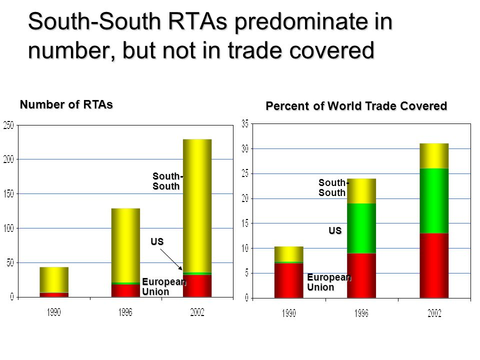 South-South RTAs predominate in number, but not in trade covered