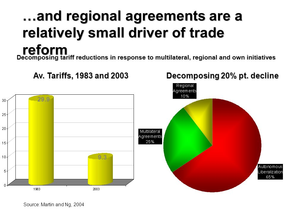…and regional agreements are a relatively small driver of trade reform
