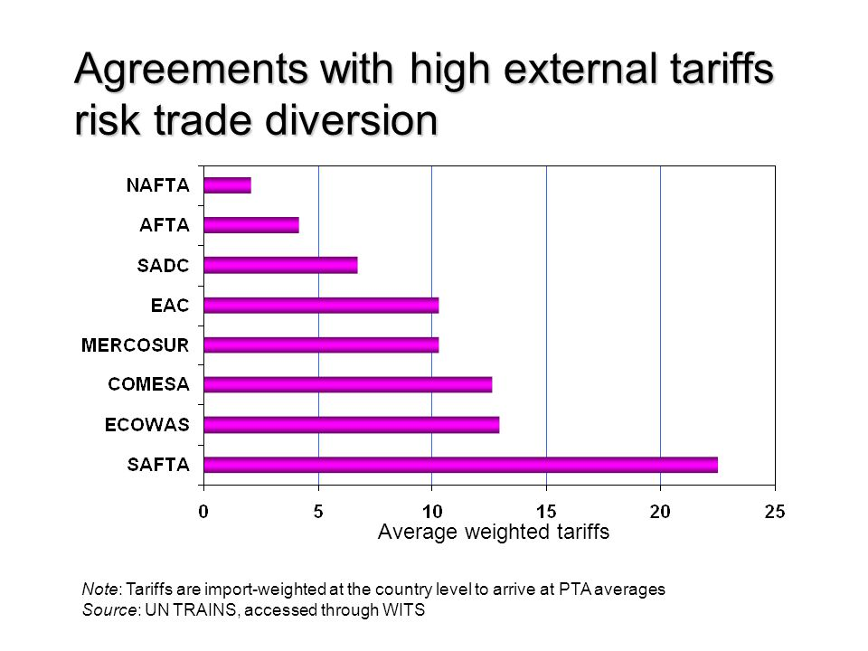 Agreements with high external tariffs risk trade diversion