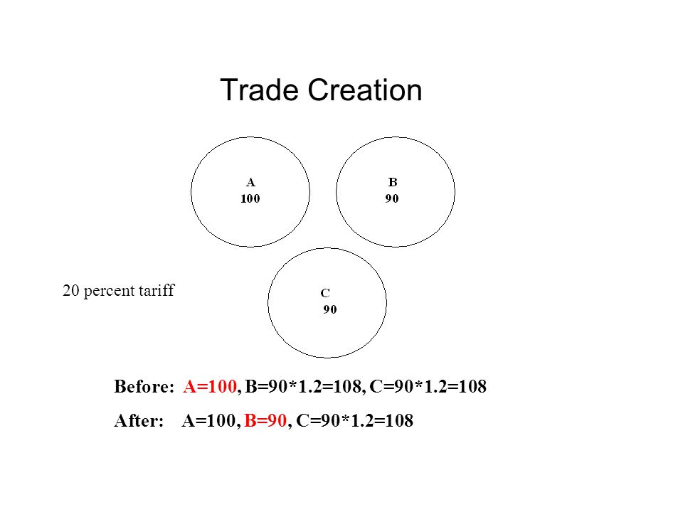 Trade Creation Before: A=100, B=90*1.2=108, C=90*1.2=108