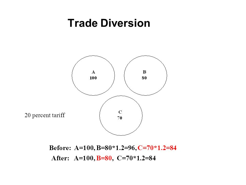 Trade Diversion Before: A=100, B=80*1.2=96, C=70*1.2=84