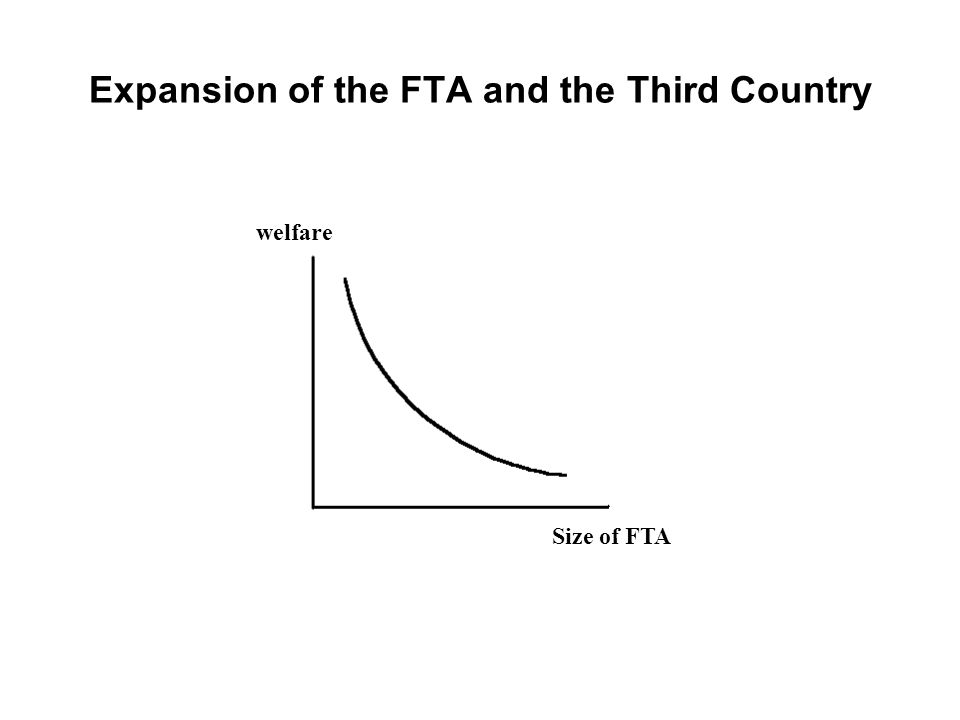 Expansion of the FTA and the Third Country