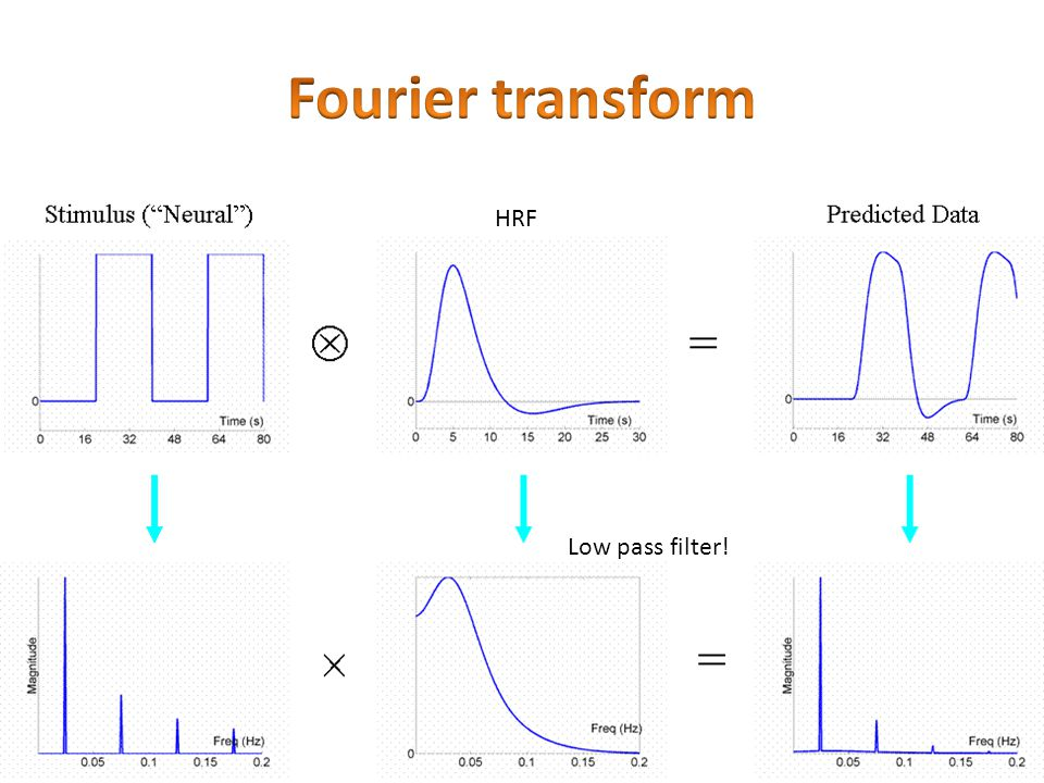 Fourier transform HRF Low pass filter!