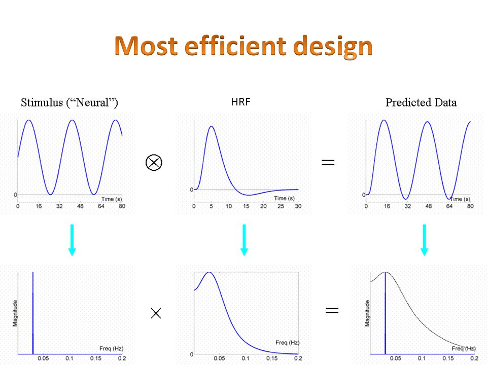 Most efficient design HRF