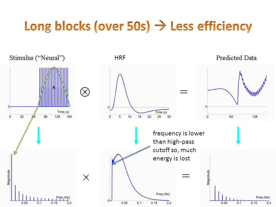 Long blocks (over 50s)  Less efficiency