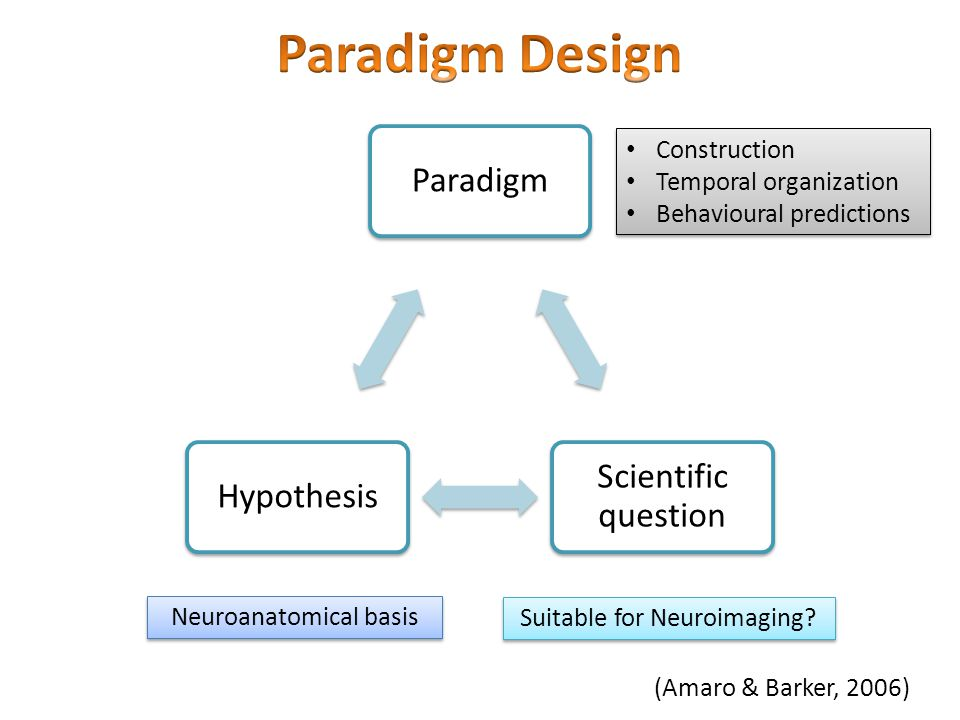 Paradigm Design Construction Temporal organization
