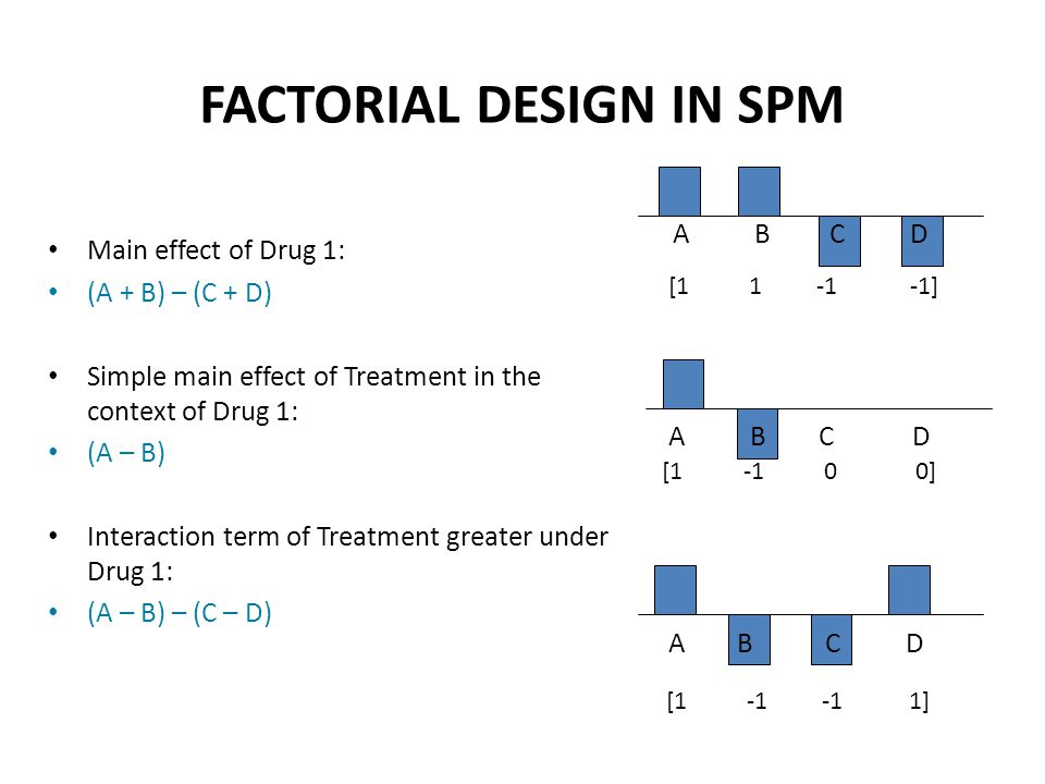 FACTORIAL DESIGN IN SPM
