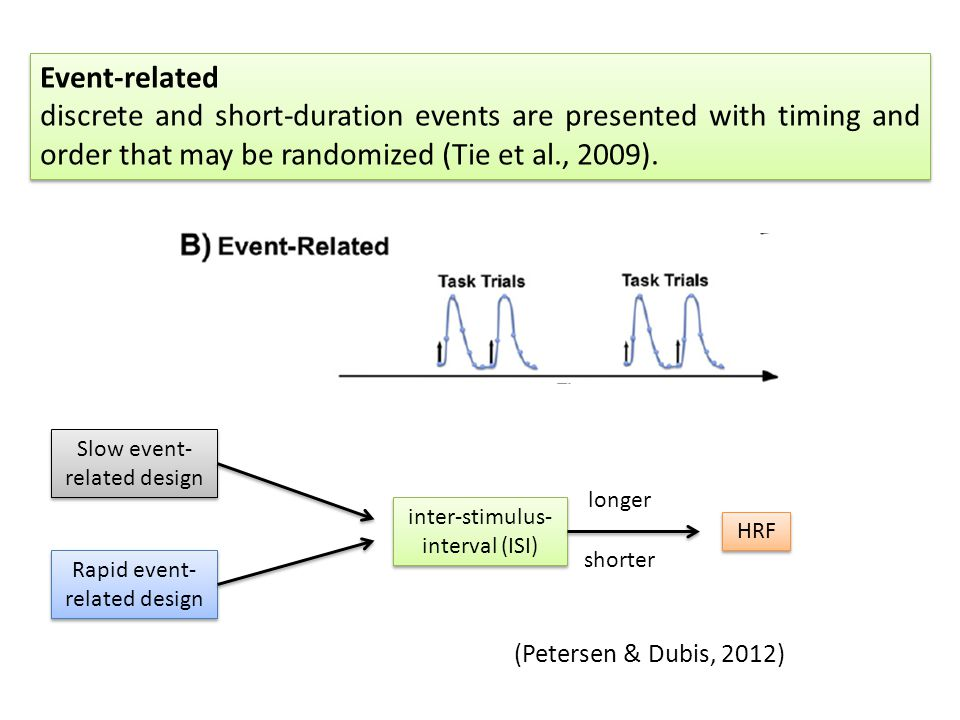 Event-related discrete and short-duration events are presented with timing and order that may be randomized (Tie et al., 2009).
