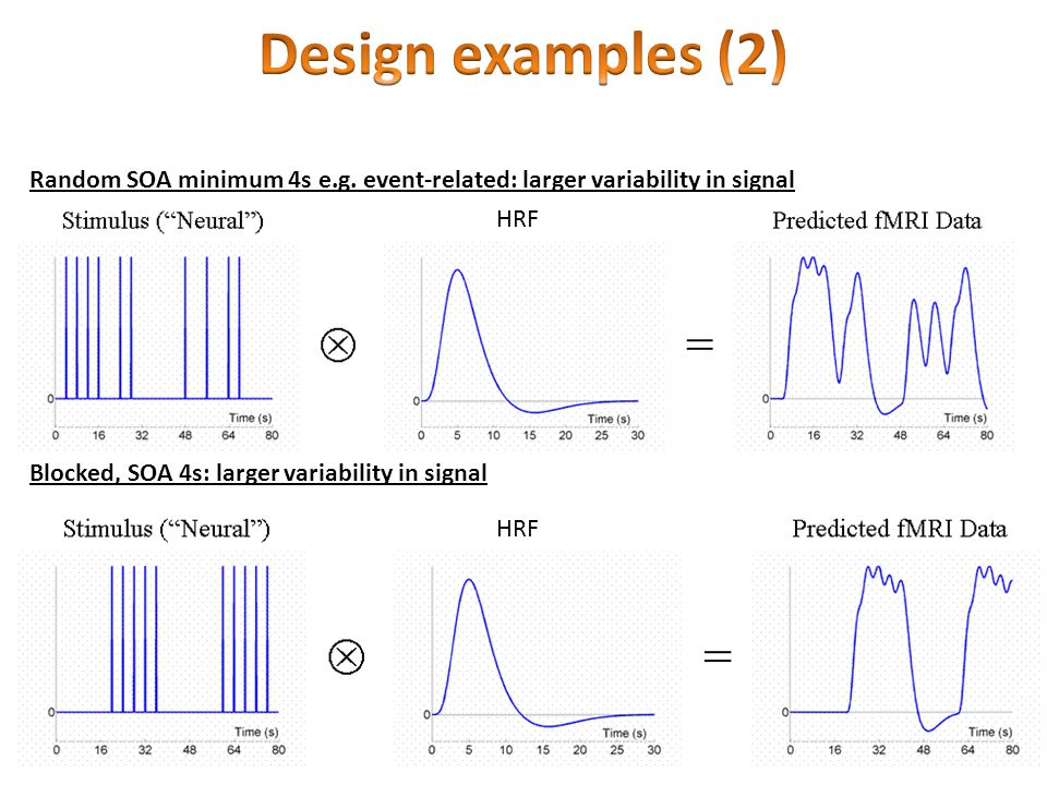 Design examples (2) Random SOA minimum 4s e.g. event-related: larger variability in signal. HRF. Blocked, SOA 4s: larger variability in signal.