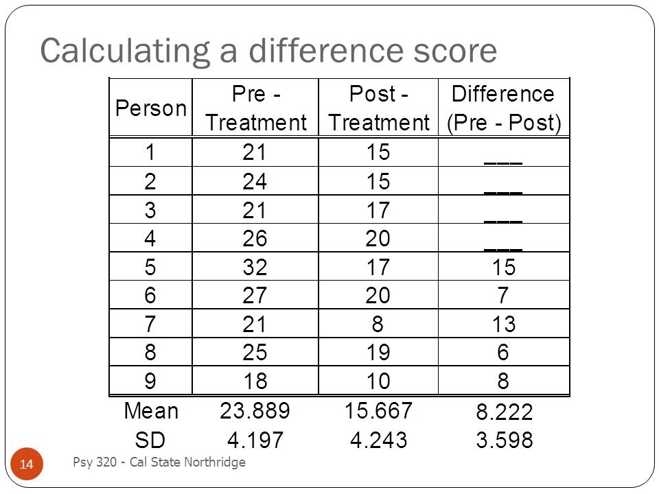 Calculating a difference score