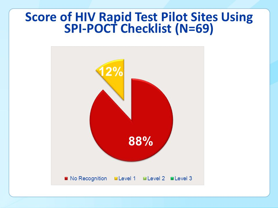 Score of HIV Rapid Test Pilot Sites Using SPI-POCT Checklist (N=69)