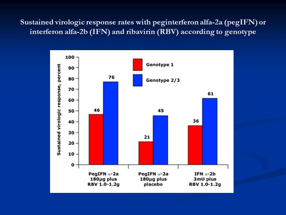 Sustained virologic response rates with peginterferon alfa-2a (pegIFN) or interferon alfa-2b (IFN) and ribavirin (RBV) according to genotype