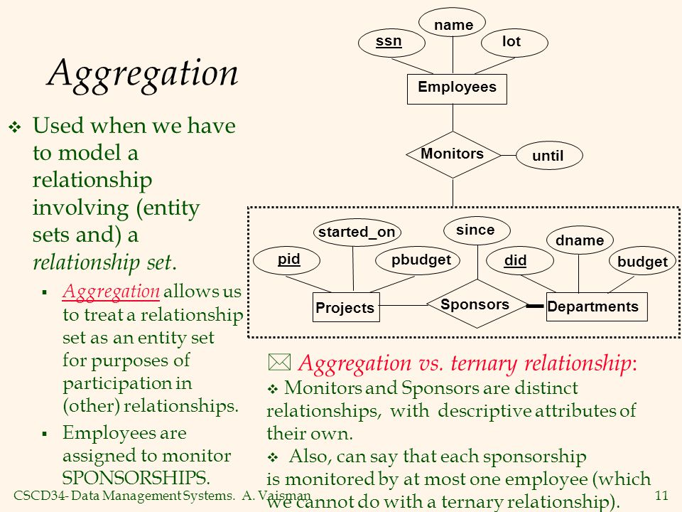 name Aggregation. ssn. lot. Employees. Used when we have to model a relationship involving (entity sets and) a relationship set.