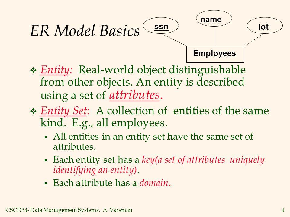 Employees ssn. name. lot. ER Model Basics.