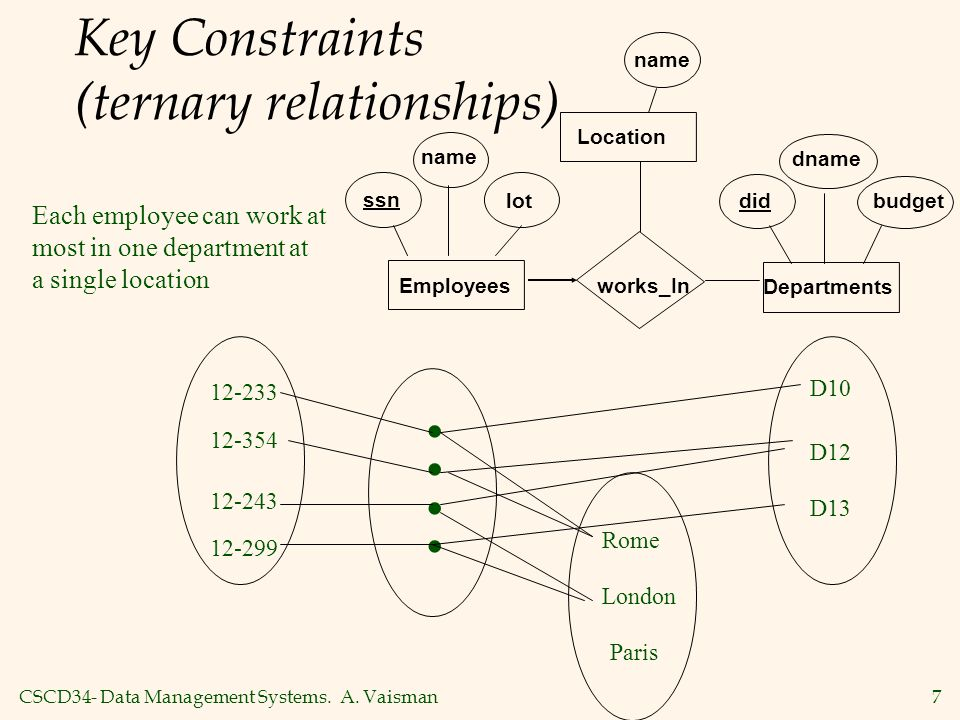 Key Constraints (ternary relationships)