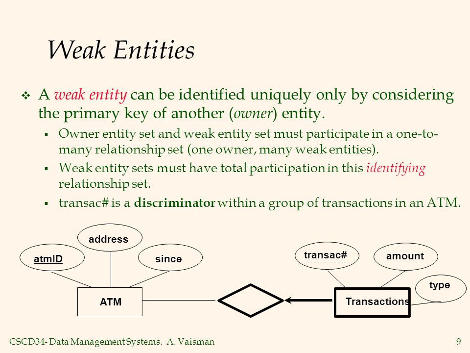Weak Entities A weak entity can be identified uniquely only by considering the primary key of another (owner) entity.