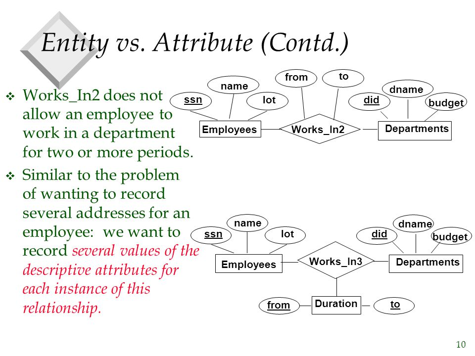 Entity vs. Attribute (Contd.)