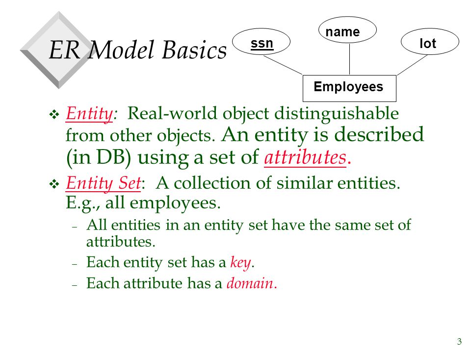 Employees ssn. name. lot. ER Model Basics.