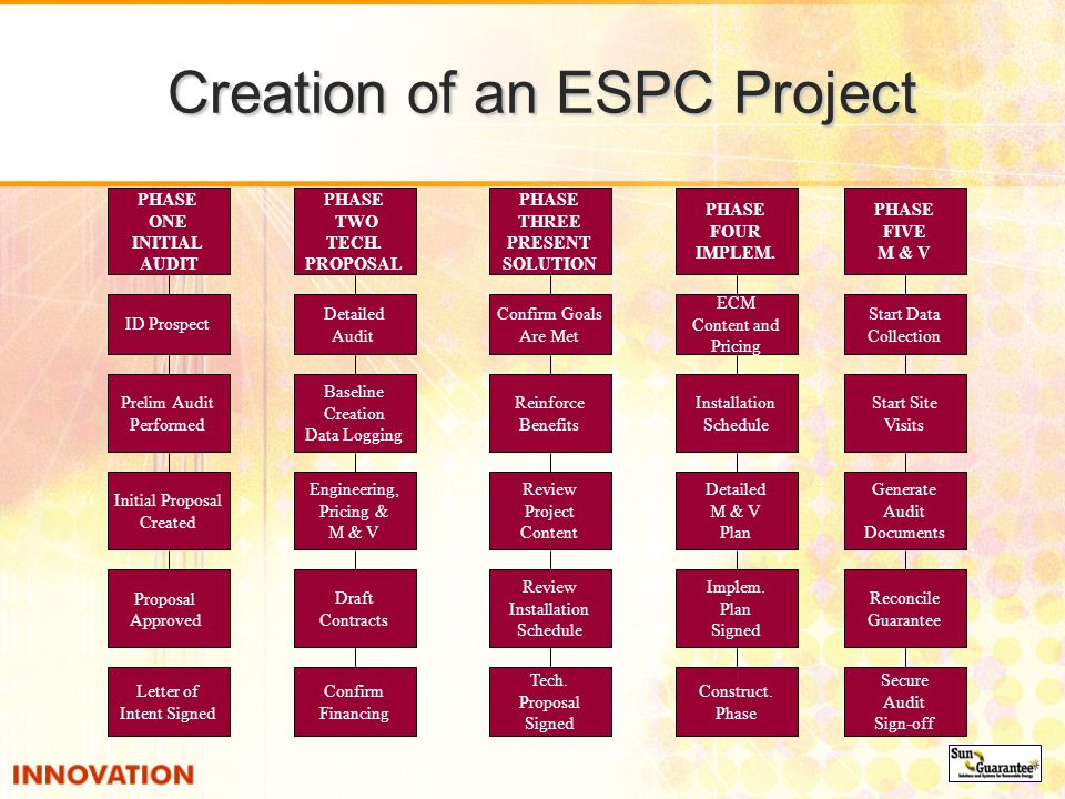 Creation of an ESPC Project