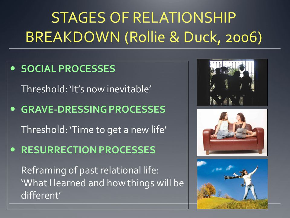 STAGES OF RELATIONSHIP BREAKDOWN (Rollie & Duck, 2006)