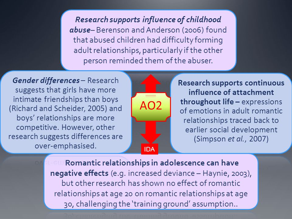 Research supports influence of childhood abuse– Berenson and Anderson (2006) found that abused children had difficulty forming adult relationships, particularly if the other person reminded them of the abuser.