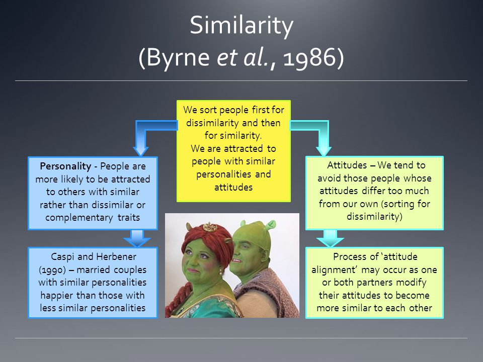 Similarity (Byrne et al., 1986)