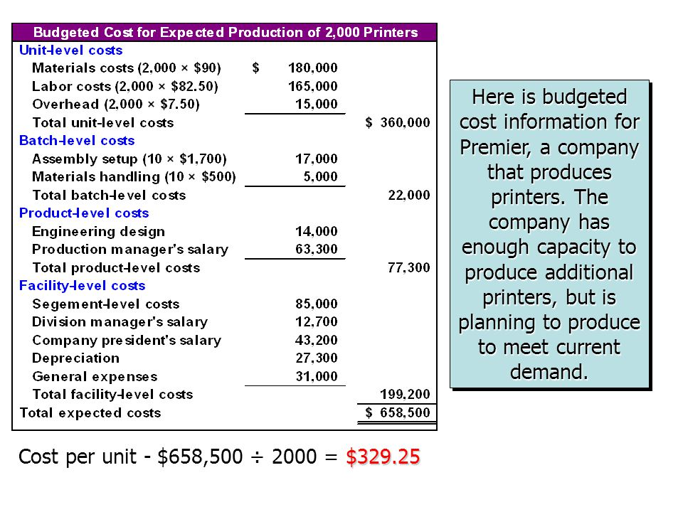 Here is budgeted cost information for Premier, a company that produces printers. The company has enough capacity to produce additional printers, but is planning to produce to meet current demand.