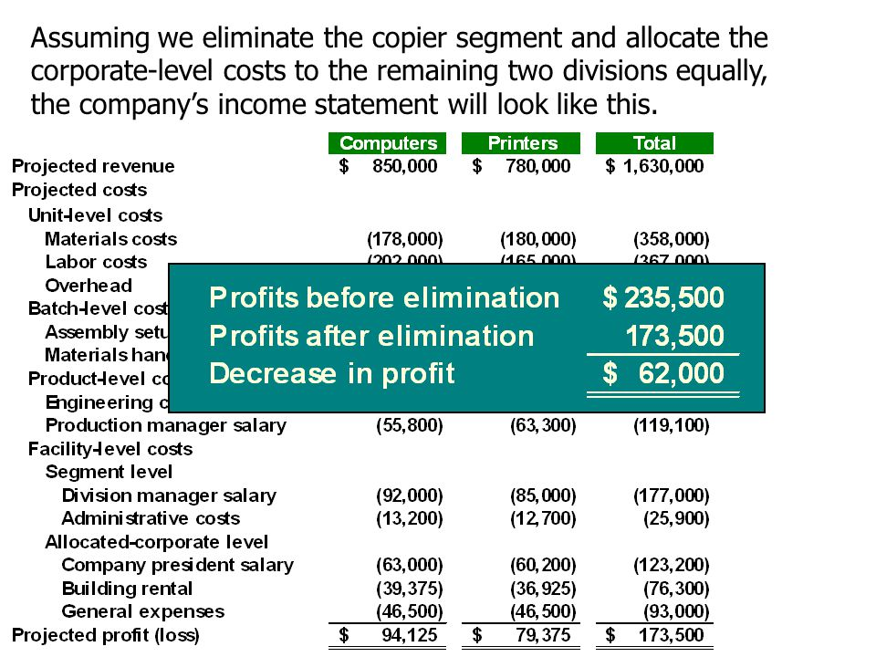 Assuming we eliminate the copier segment and allocate the corporate-level costs to the remaining two divisions equally, the company's income statement will look like this.