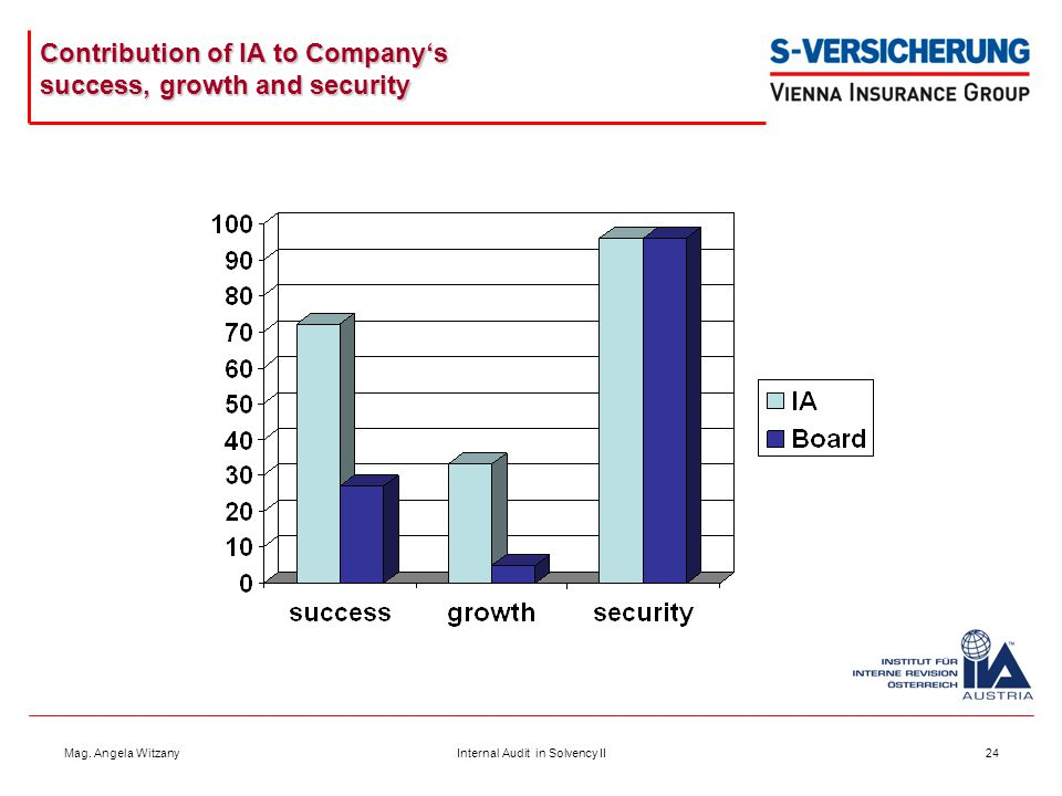 Contribution of IA to Company's success, growth and security