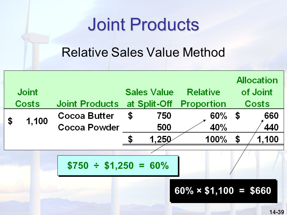 Relative Sales Value Method