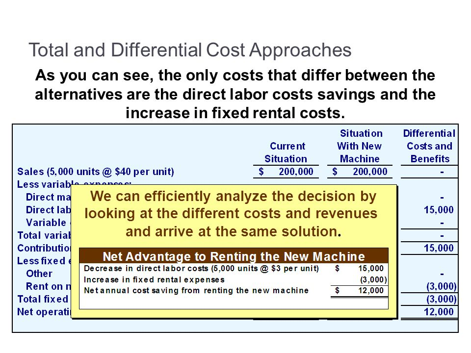 Total and Differential Cost Approaches