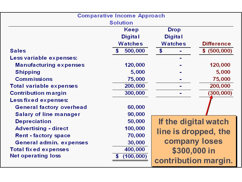 13-26 These income statements show that if the digital watch line is dropped, the company loses $300,000 in contribution margin.