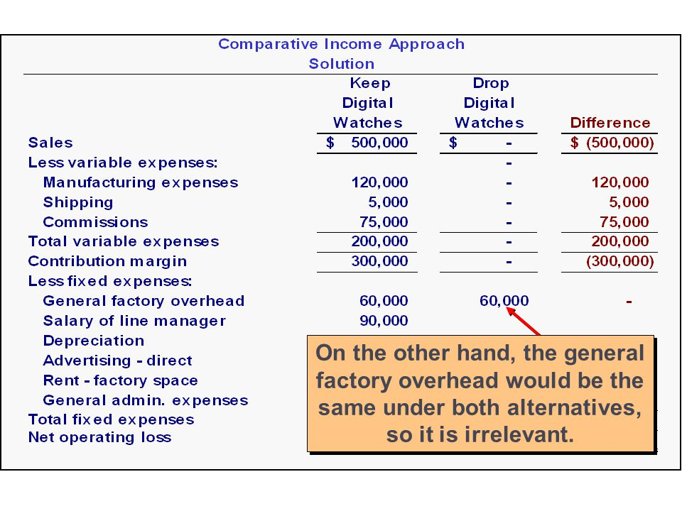13-27 The general factory overhead would be the same under both alternatives, so it is irrelevant.