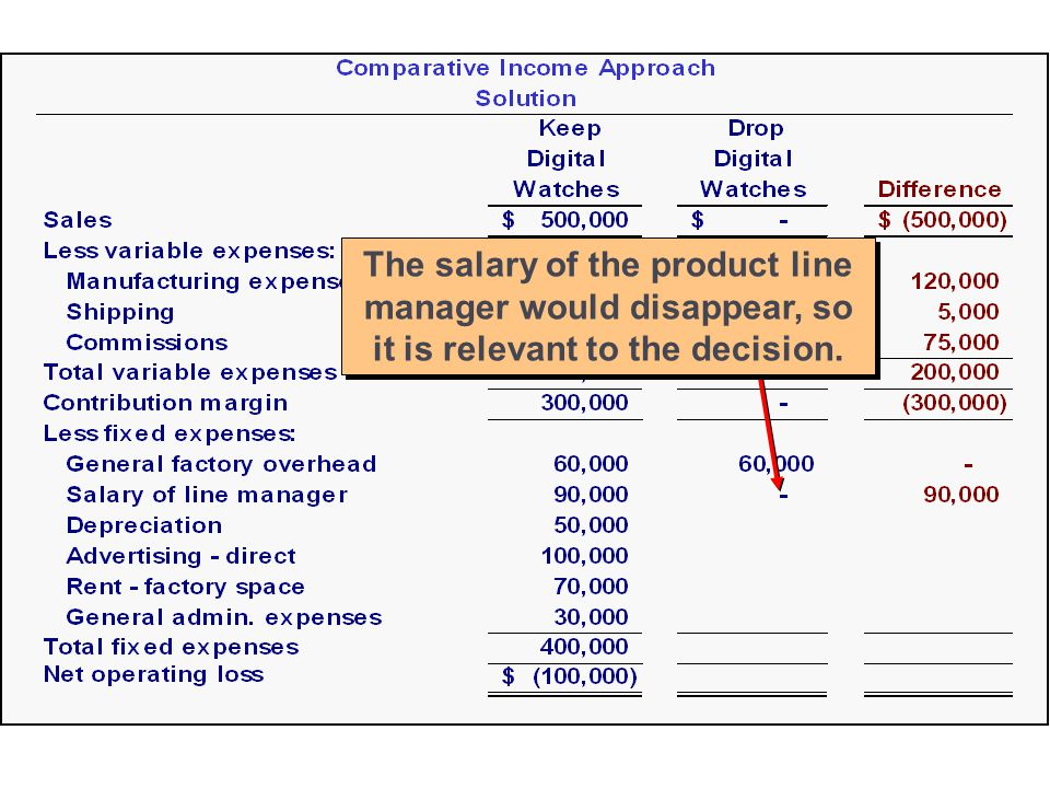 13-28 The salary of the product line manager would disappear, so it is relevant to the decision.