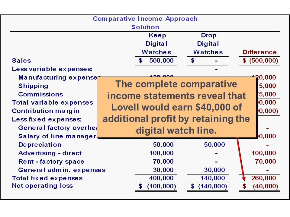 13-30 The complete comparative income statements reveal that Lovell would earn $40,000 of additional profit by retaining the digital watch line.