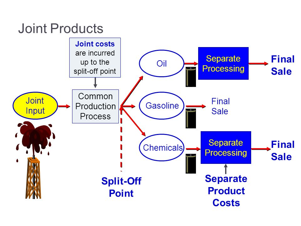 Joint Products Final Sale Final Sale Separate Split-Off Product Point
