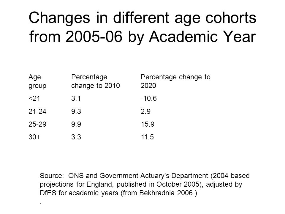 Changes in different age cohorts from 2005-06 by Academic Year