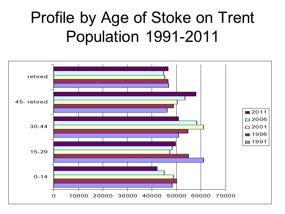 Profile by Age of Stoke on Trent Population 1991-2011