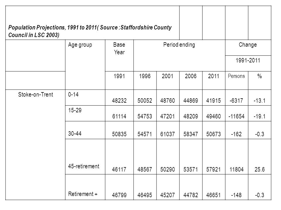 Population Projections, 1991 to 2011( Source :Staffordshire County Council in LSC 2003)