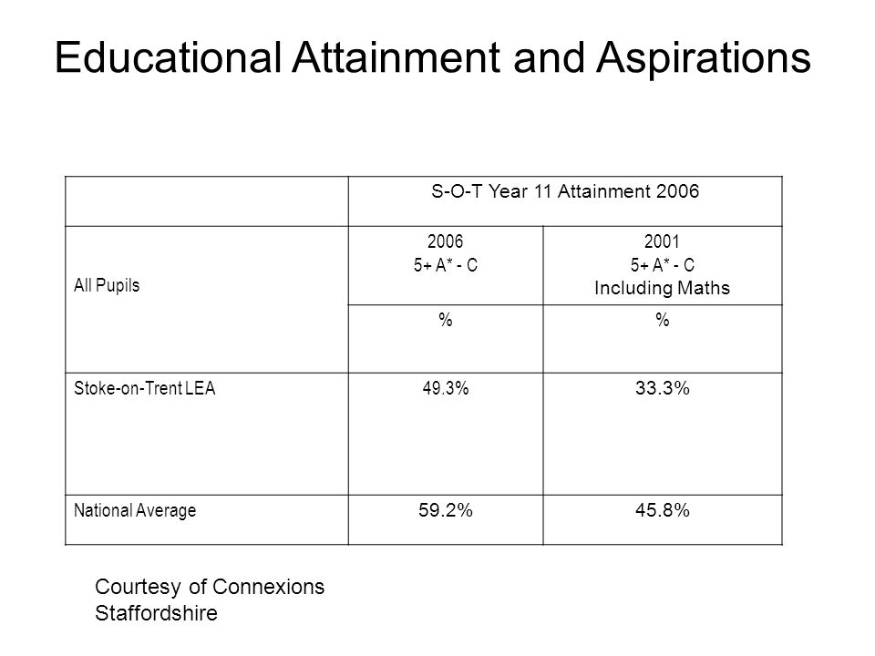 Educational Attainment and Aspirations